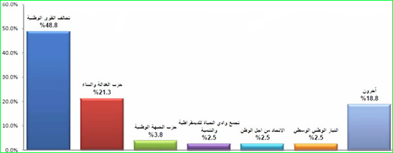 party election results graph