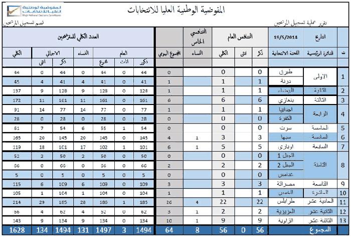 candidate statistics