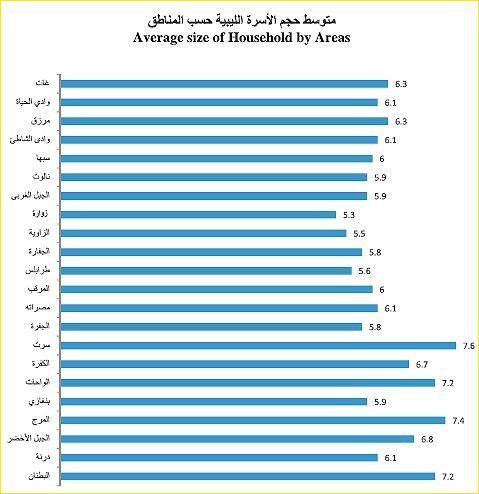 family size per area