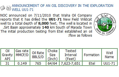 new oil discoveries