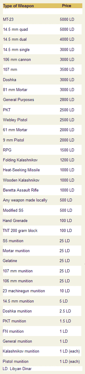 arms prices in libya