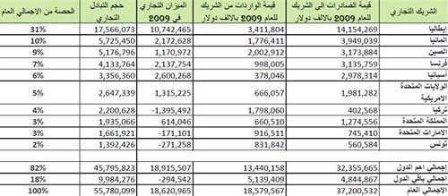list of Libya's commercial partners