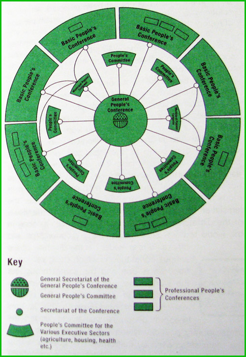 illustration of green book government structure