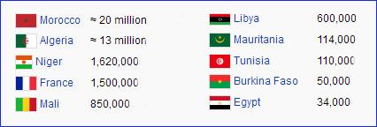 number of berbers