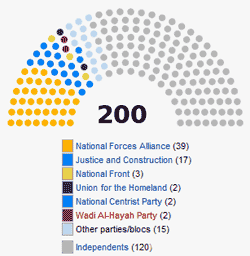 distribution of seats at the GNC