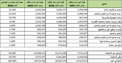 list of products imported into Libya